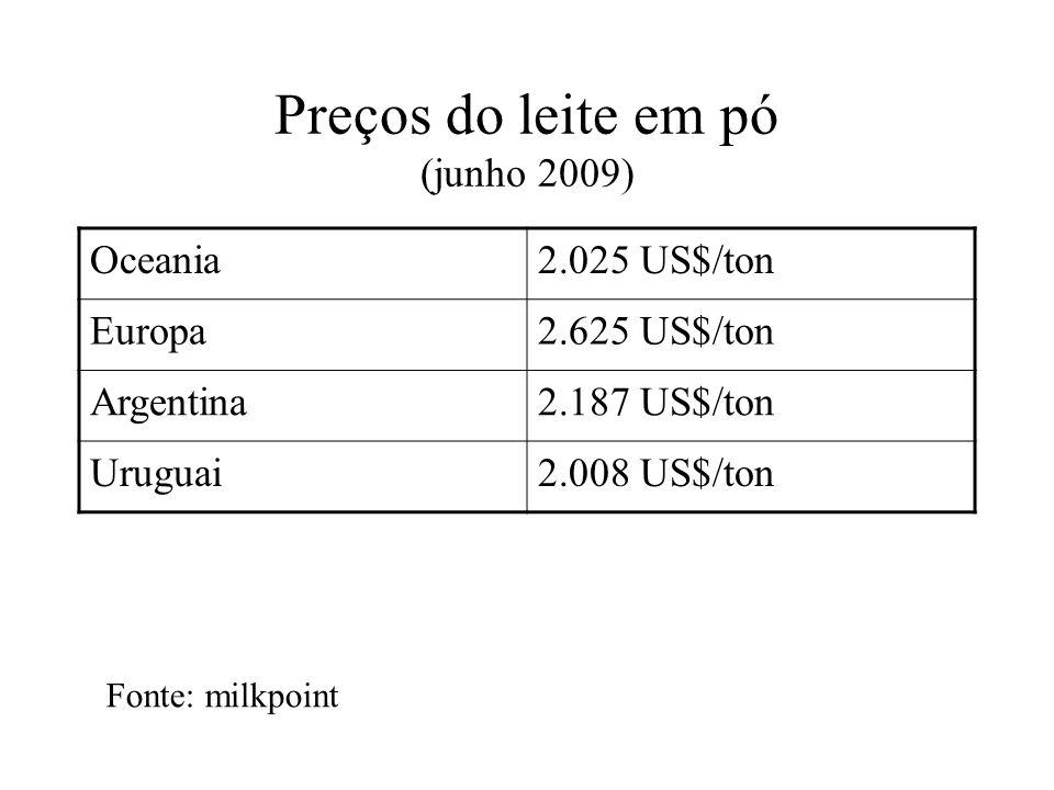 Preços do leite em pó (junho 2009)