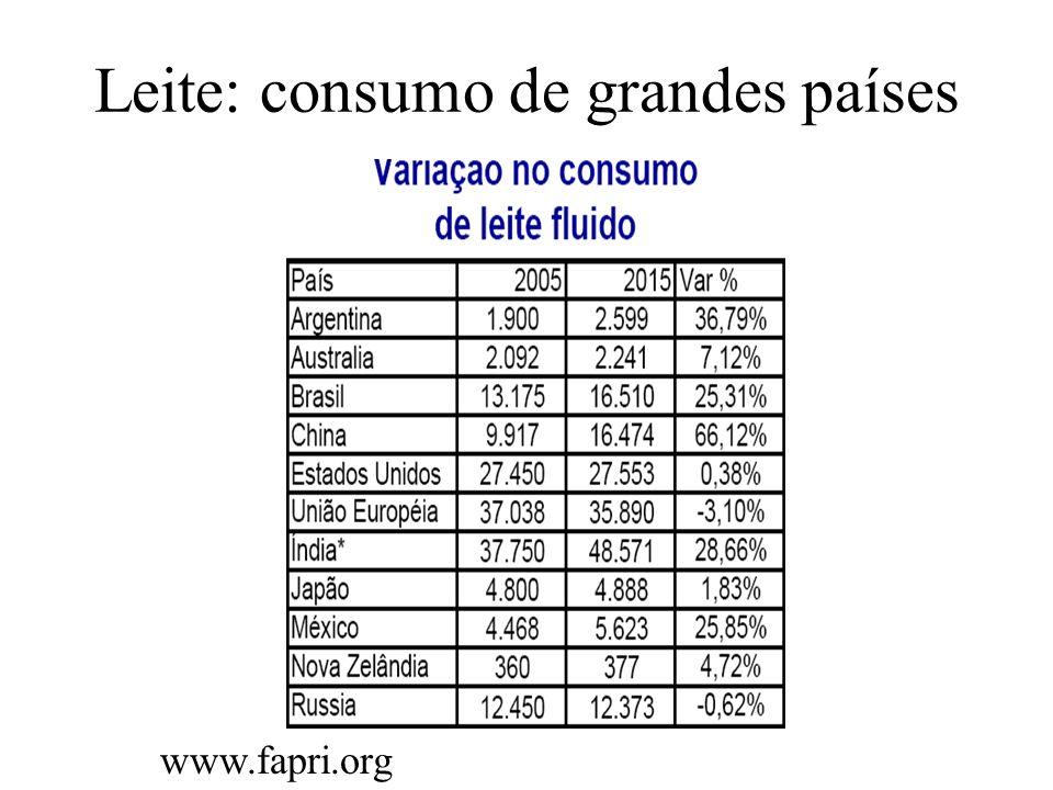 Leite: consumo de grandes países