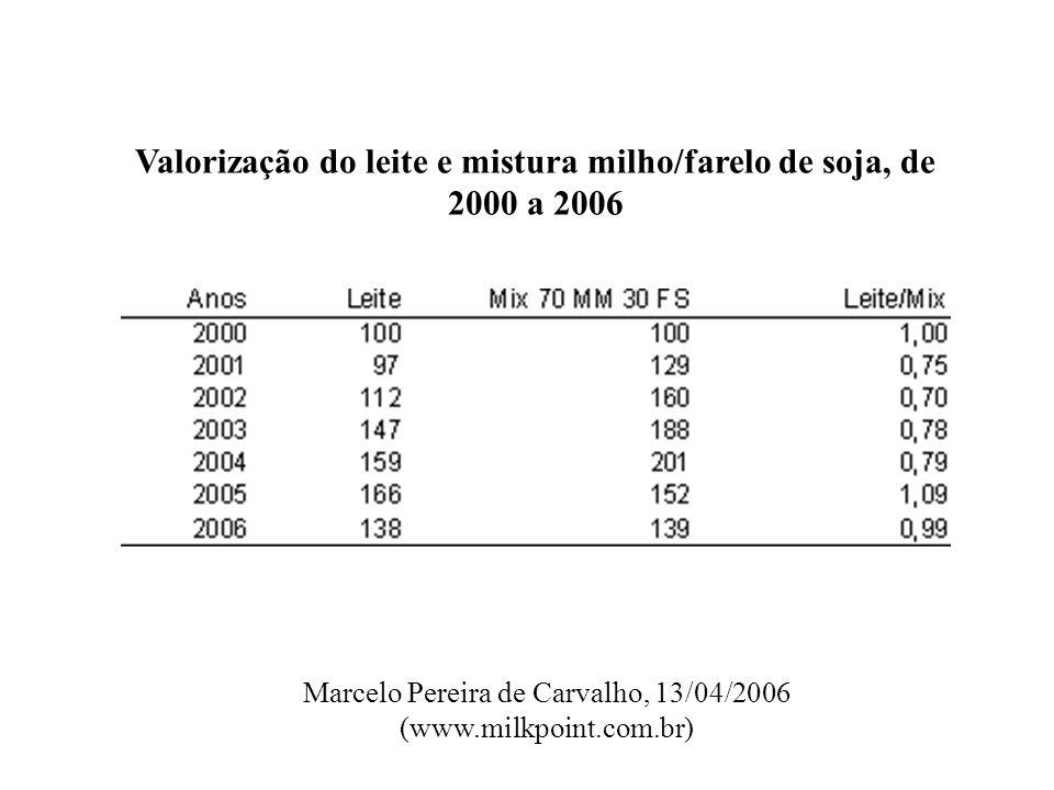 Valorização do leite e mistura milho/farelo de soja, de 2000 a 2006