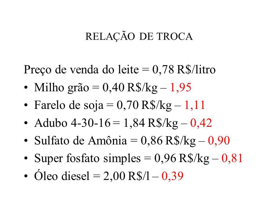 Preço de venda do leite = 0,78 R$/litro Milho grão = 0,40 R$/kg – 1,95
