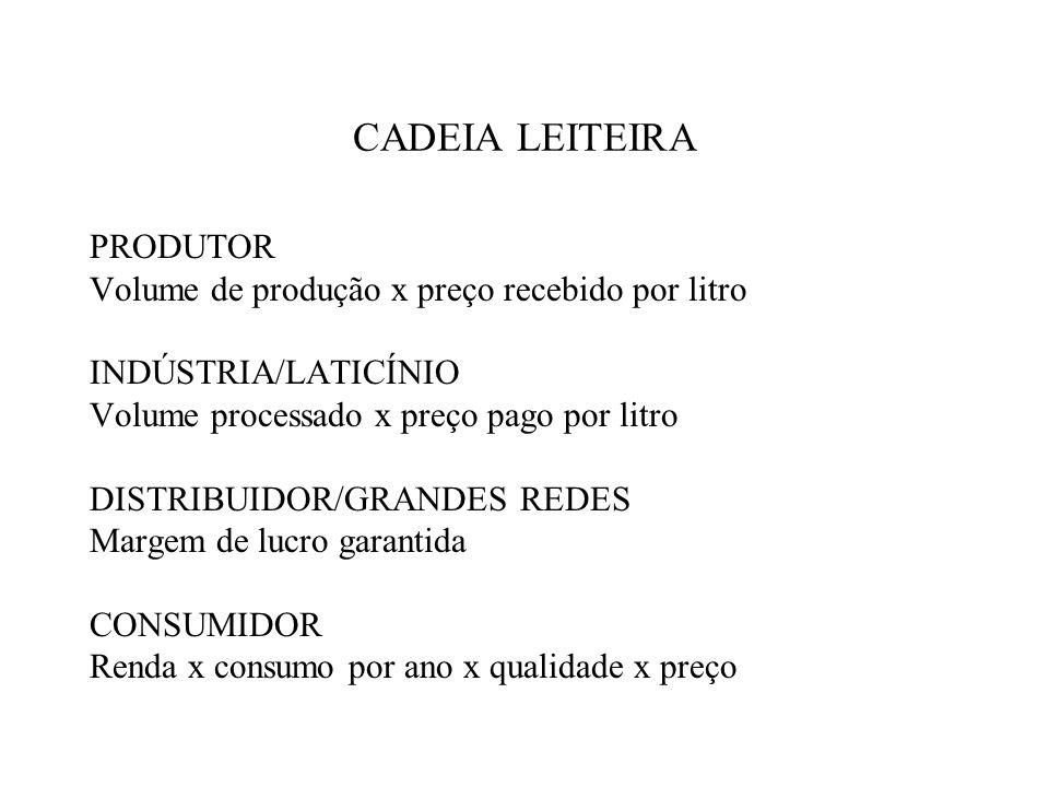 CADEIA LEITEIRA PRODUTOR Volume de produção x preço recebido por litro