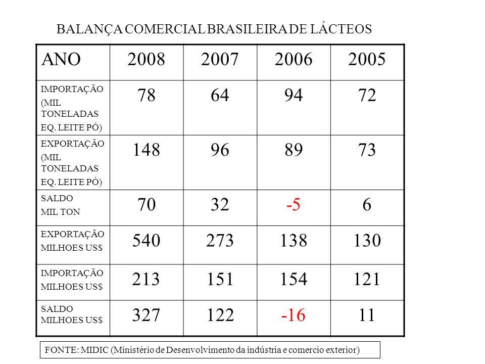 BALANÇA COMERCIAL BRASILEIRA DE LÁCTEOS