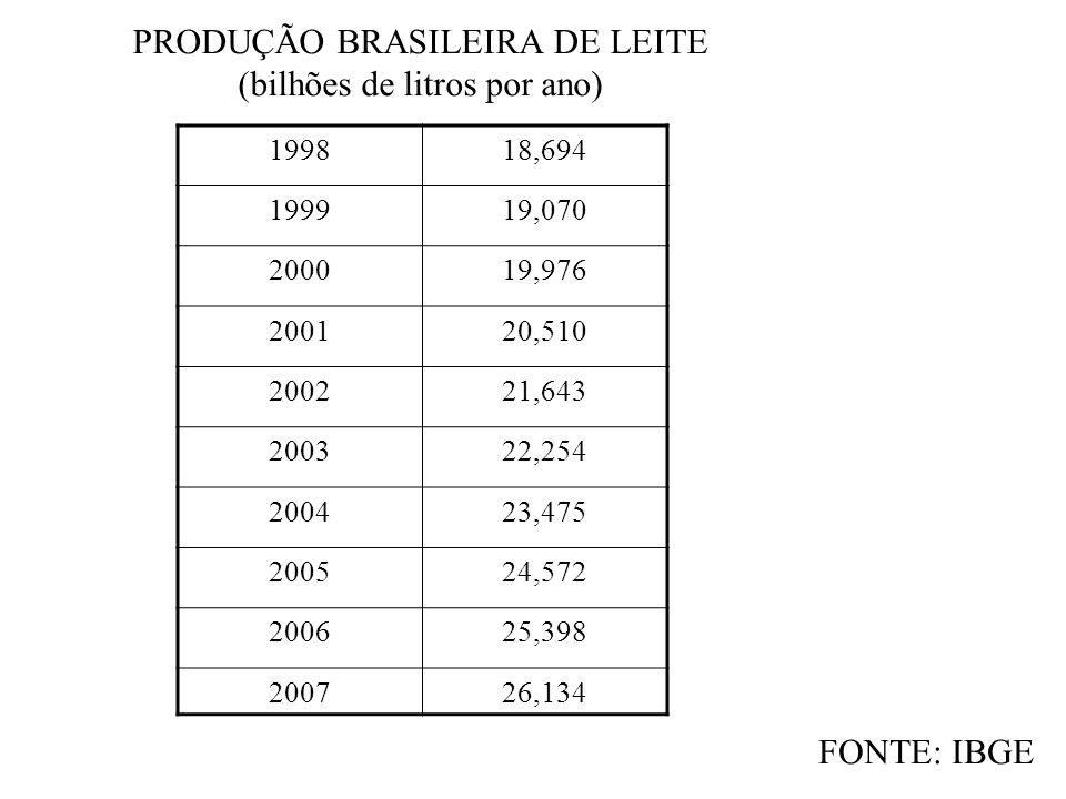 PRODUÇÃO BRASILEIRA DE LEITE (bilhões de litros por ano)