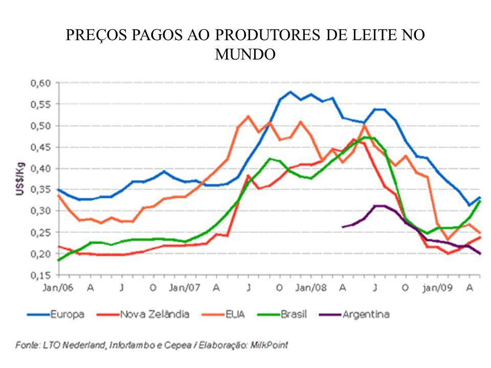 PREÇOS PAGOS AO PRODUTORES DE LEITE NO MUNDO