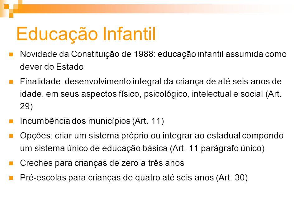 Educação Infantil Novidade da Constituição de 1988: educação infantil assumida como dever do Estado.