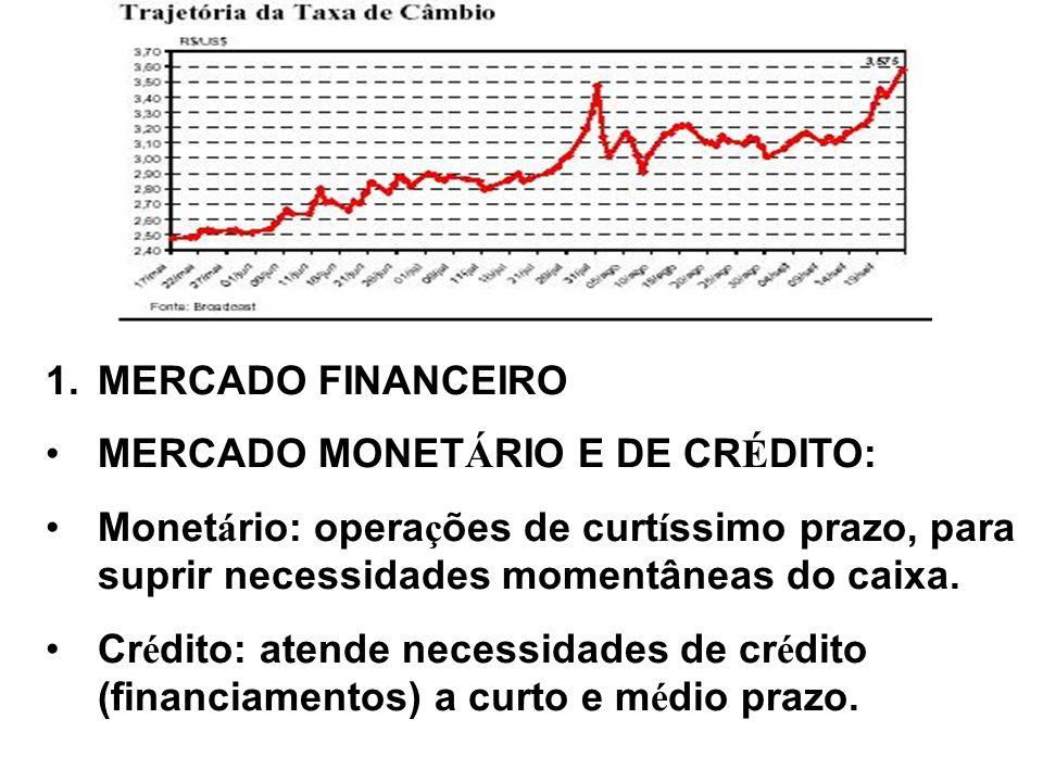 MERCADO FINANCEIRO MERCADO MONETÁRIO E DE CRÉDITO: Monetário: operações de curtíssimo prazo, para suprir necessidades momentâneas do caixa.