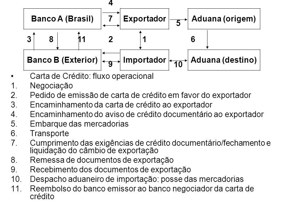 4 Banco A (Brasil) Exportador. Aduana (origem) 2. Banco B (Exterior) Importador. 10. Aduana (destino)