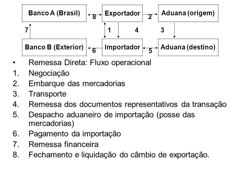 Remessa Direta: Fluxo operacional Negociação Embarque das mercadorias