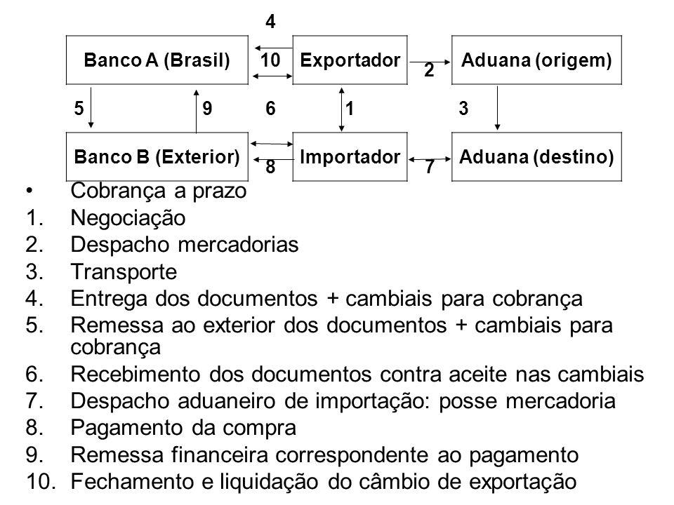 Entrega dos documentos + cambiais para cobrança