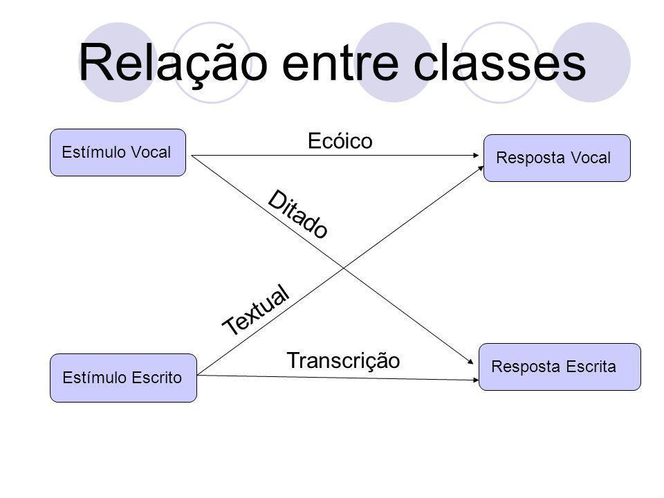 Relação entre classes Ditado Textual Ecóico Transcrição Estímulo Vocal