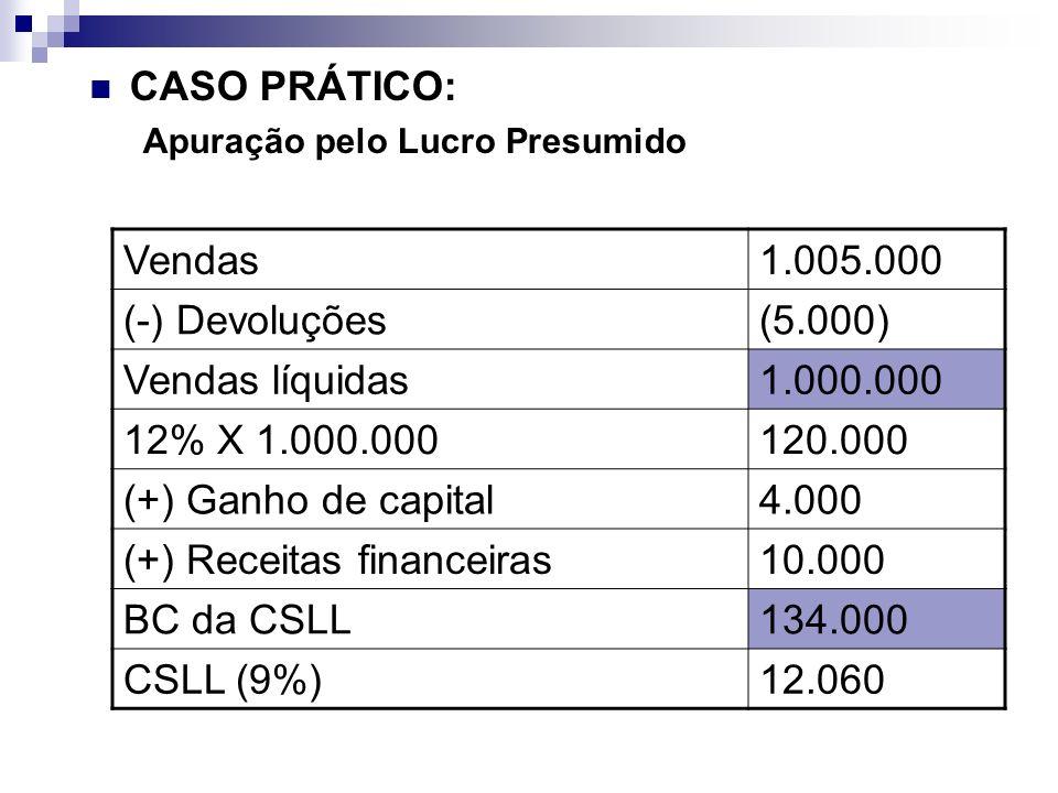 (+) Receitas financeiras 10.000 BC da CSLL 134.000 CSLL (9%) 12.060