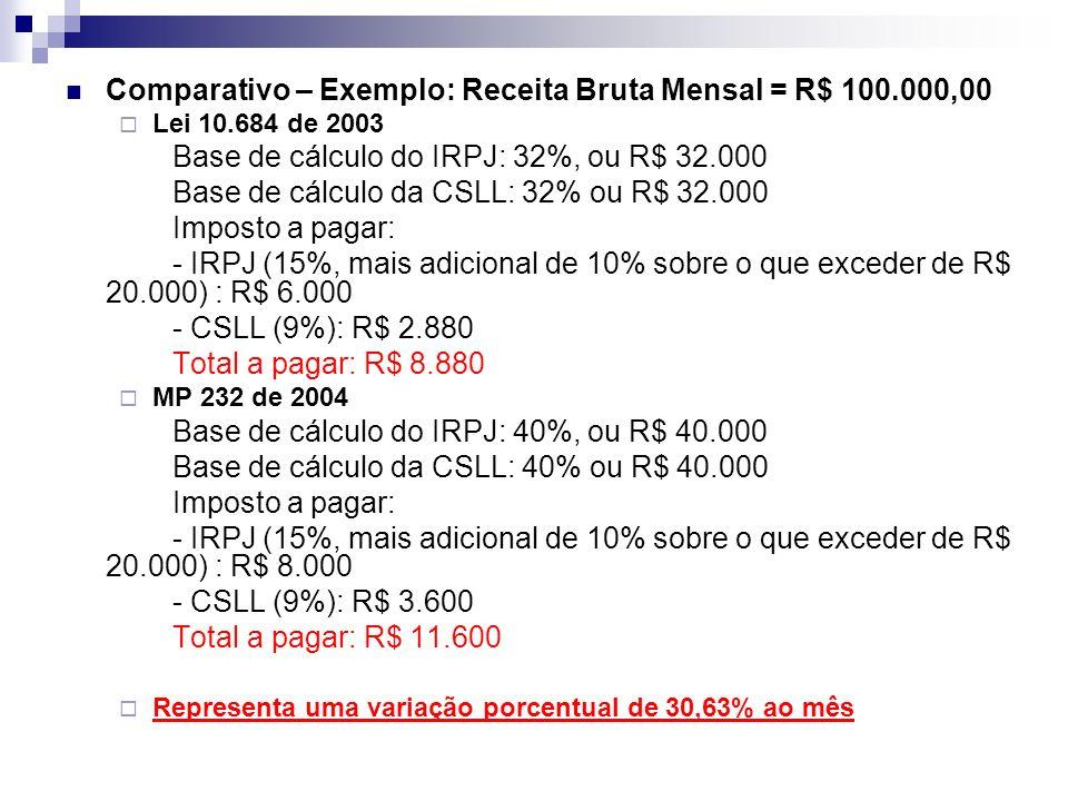 Comparativo – Exemplo: Receita Bruta Mensal = R$ 100.000,00