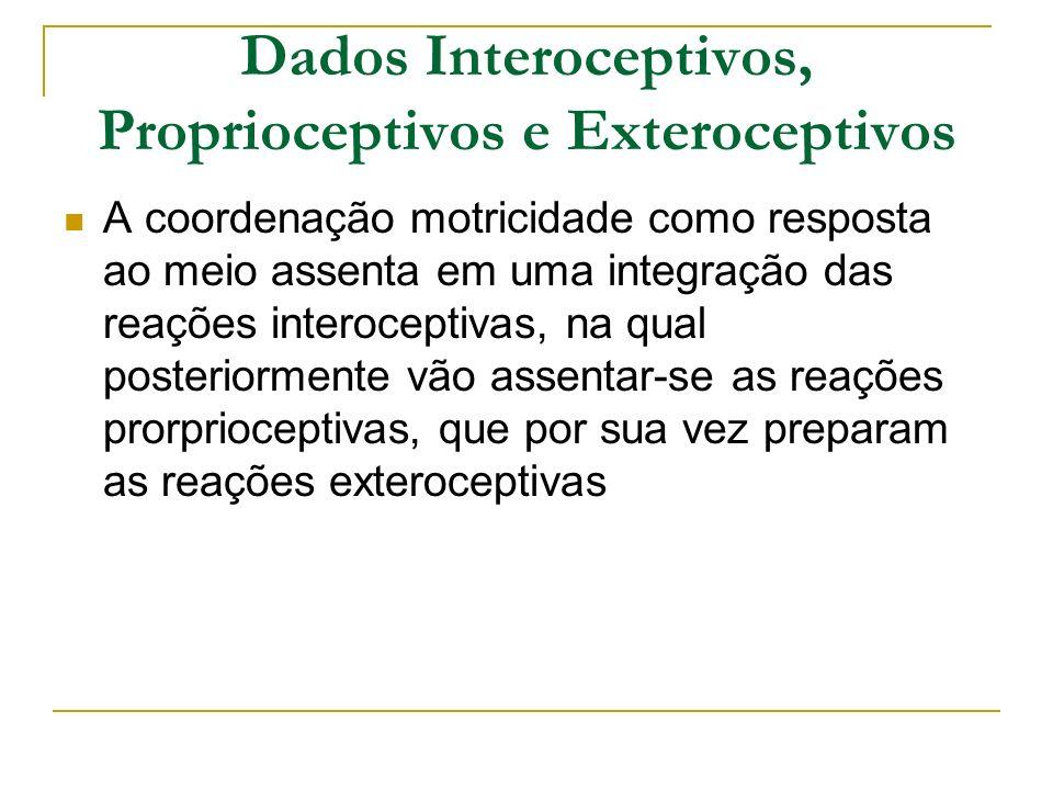 Dados Interoceptivos, Proprioceptivos e Exteroceptivos