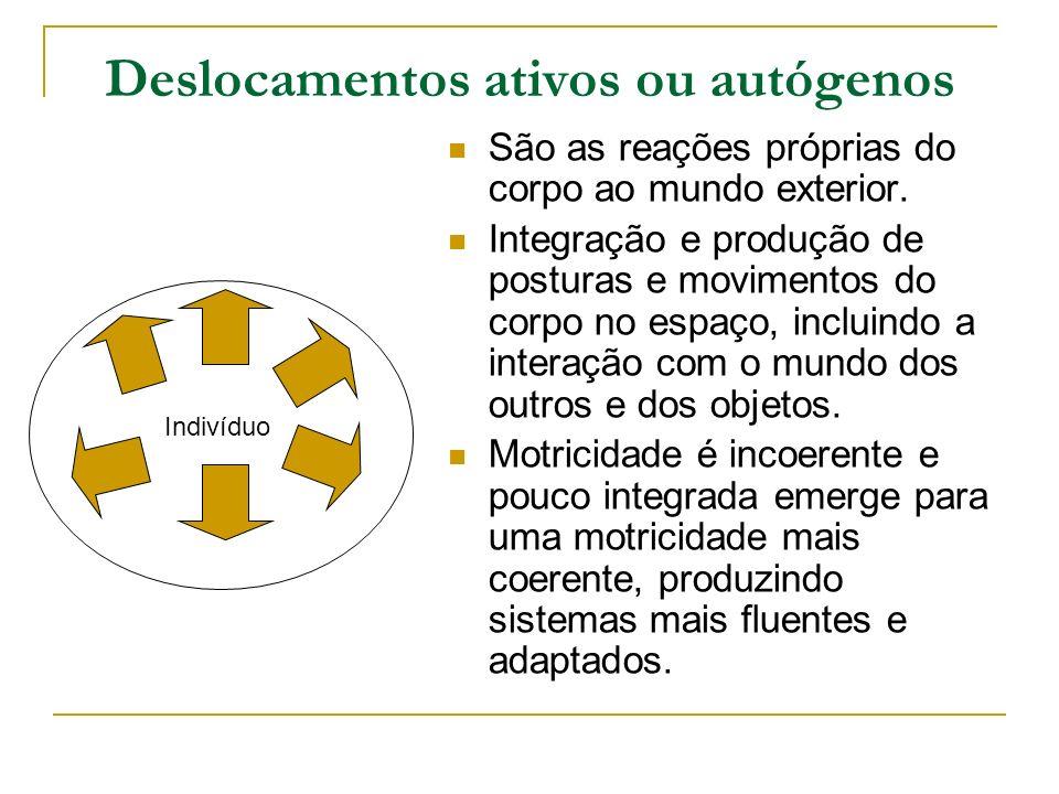 Deslocamentos ativos ou autógenos