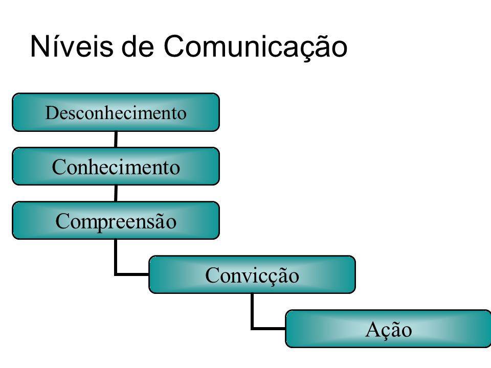 Níveis de Comunicação