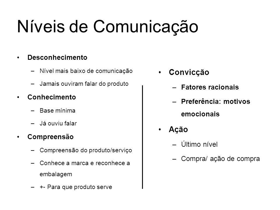 Níveis de Comunicação Convicção Ação Desconhecimento Conhecimento
