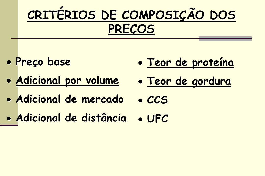 CRITÉRIOS DE COMPOSIÇÃO DOS PREÇOS