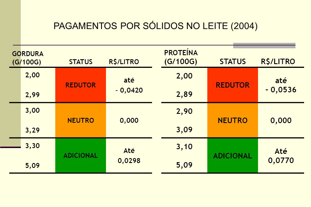 PAGAMENTOS POR SÓLIDOS NO LEITE (2004)