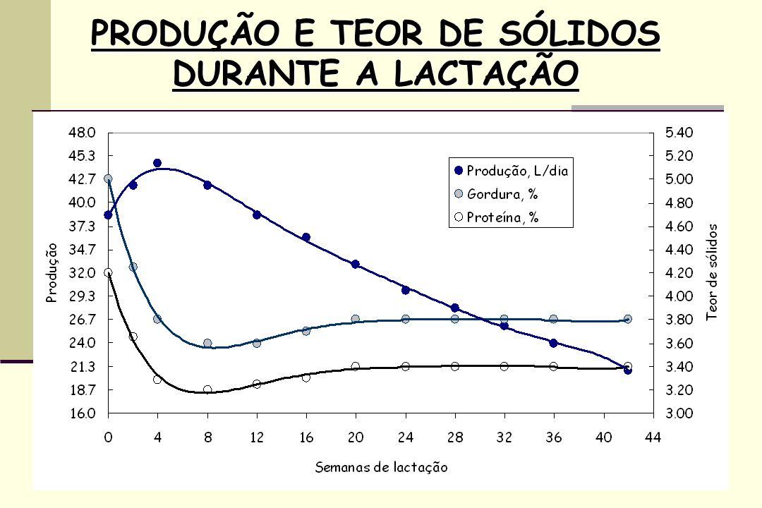 PRODUÇÃO E TEOR DE SÓLIDOS DURANTE A LACTAÇÃO