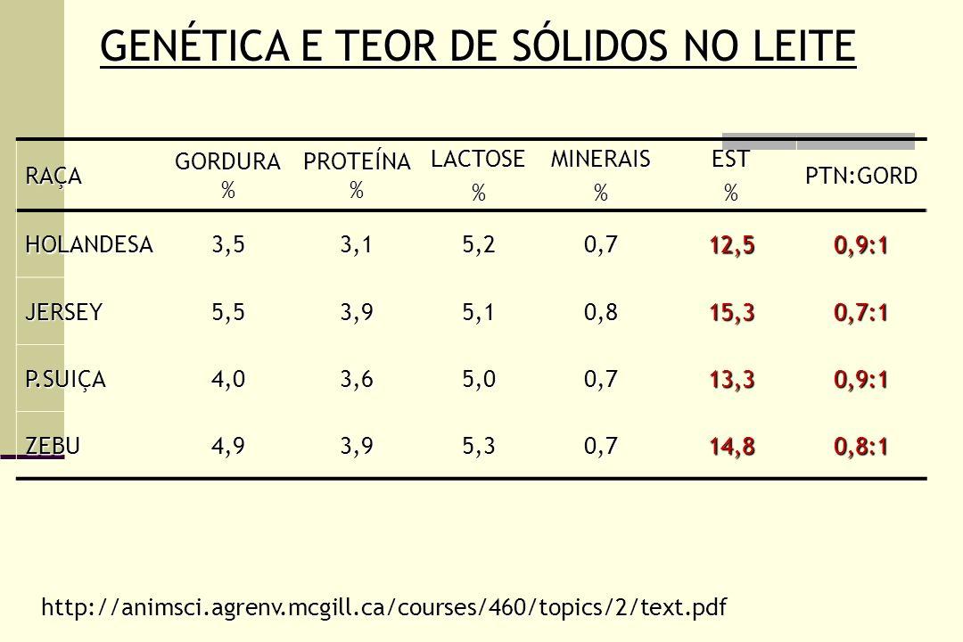 GENÉTICA E TEOR DE SÓLIDOS NO LEITE