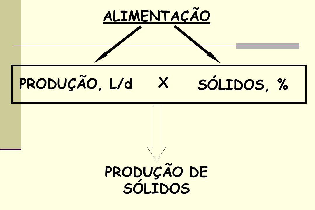 ALIMENTAÇÃO PRODUÇÃO, L/d X SÓLIDOS, % PRODUÇÃO DE SÓLIDOS