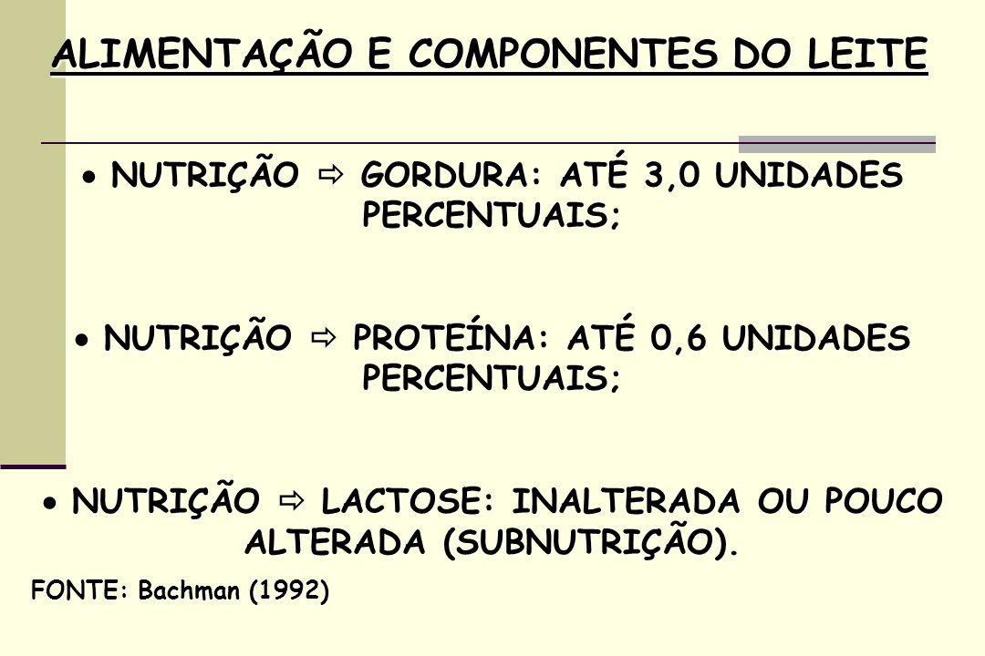 ALIMENTAÇÃO E COMPONENTES DO LEITE