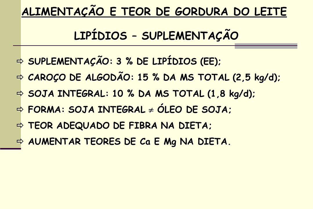 ALIMENTAÇÃO E TEOR DE GORDURA DO LEITE LIPÍDIOS – SUPLEMENTAÇÃO