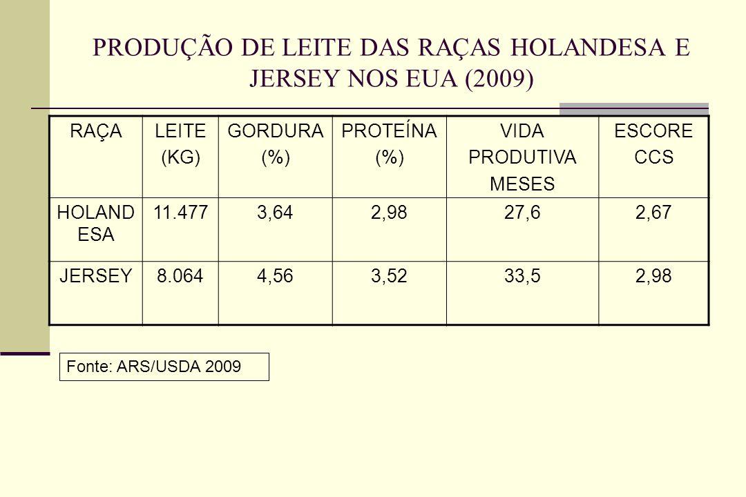 PRODUÇÃO DE LEITE DAS RAÇAS HOLANDESA E JERSEY NOS EUA (2009)