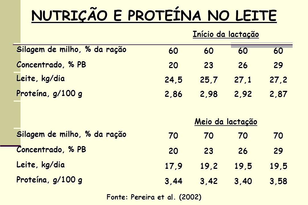 NUTRIÇÃO E PROTEÍNA NO LEITE