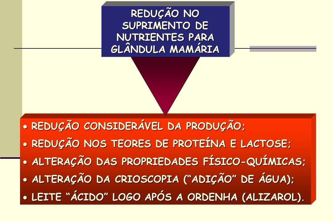 REDUÇÃO NO SUPRIMENTO DE NUTRIENTES PARA GLÂNDULA MAMÁRIA