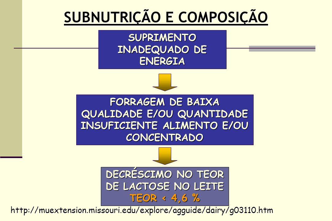 SUBNUTRIÇÃO E COMPOSIÇÃO