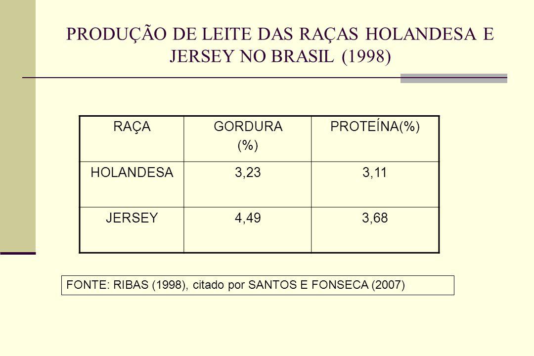 PRODUÇÃO DE LEITE DAS RAÇAS HOLANDESA E JERSEY NO BRASIL (1998)