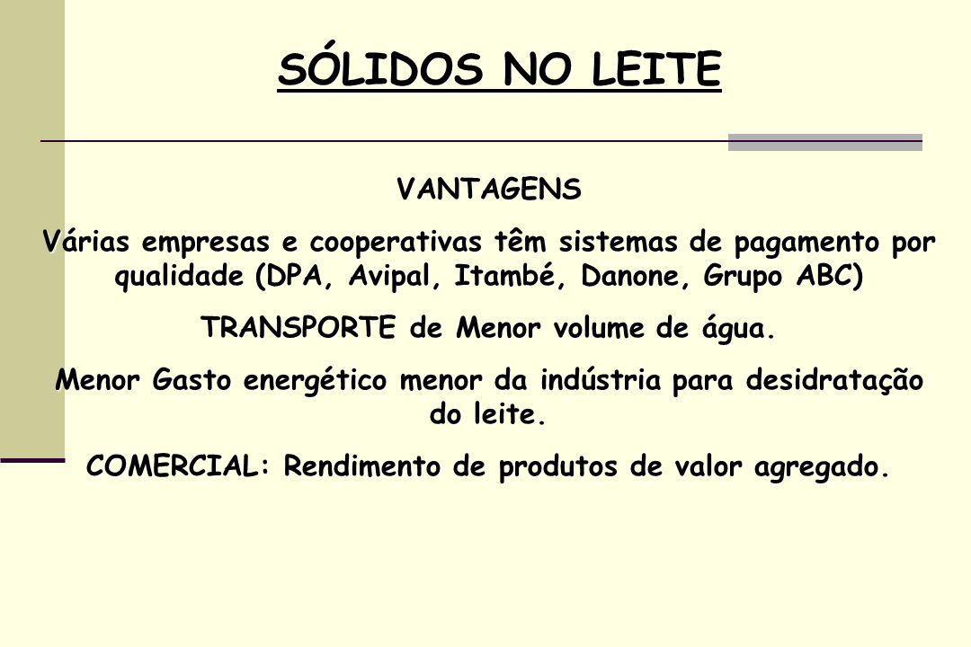 SÓLIDOS NO LEITE VANTAGENS
