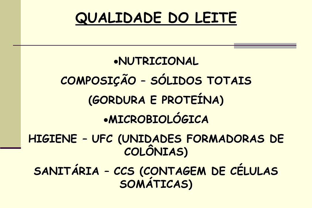QUALIDADE DO LEITE NUTRICIONAL COMPOSIÇÃO – SÓLIDOS TOTAIS