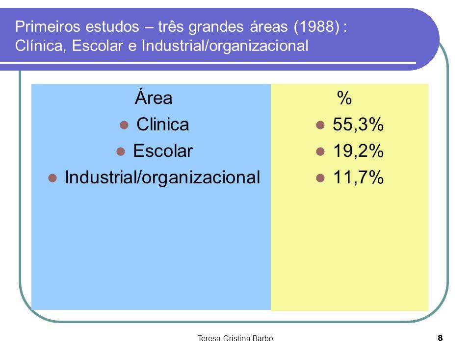 Industrial/organizacional