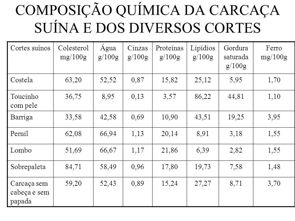 COMPOSIÇÃO QUÍMICA DA CARCAÇA SUÍNA E DOS DIVERSOS CORTES