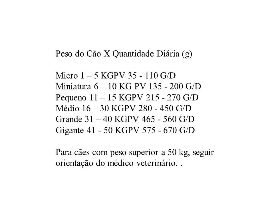 Peso do Cão X Quantidade Diária (g)