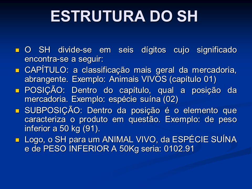ESTRUTURA DO SHO SH divide-se em seis dígitos cujo significado encontra-se a seguir: