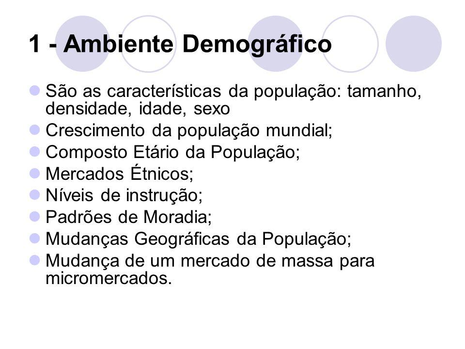 1 - Ambiente Demográfico