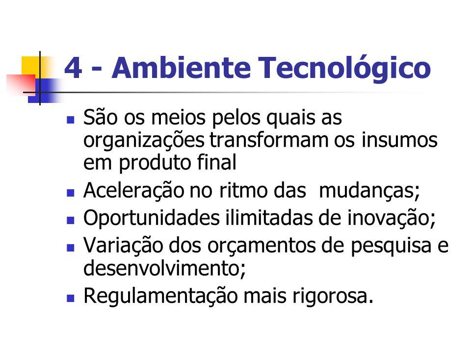 4 - Ambiente Tecnológico