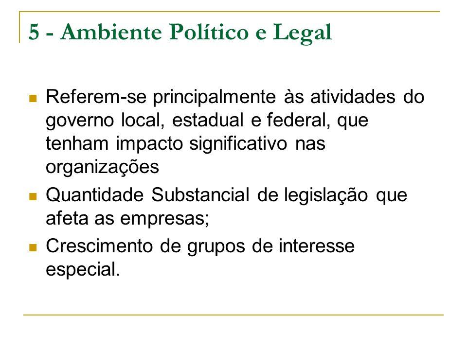 5 - Ambiente Político e Legal