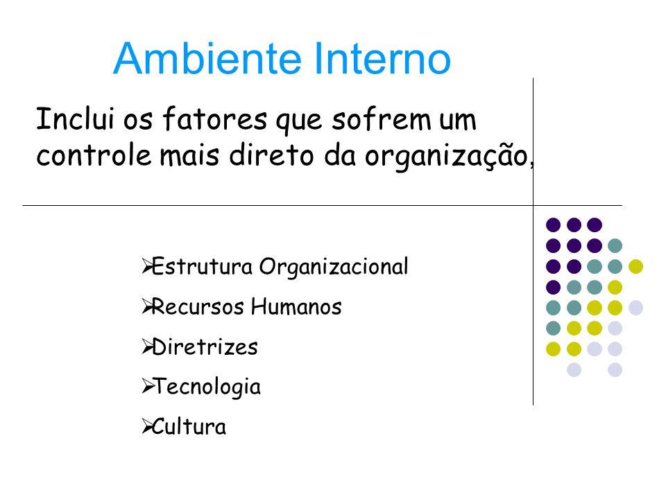 Inclui os fatores que sofrem um controle mais direto da organização,