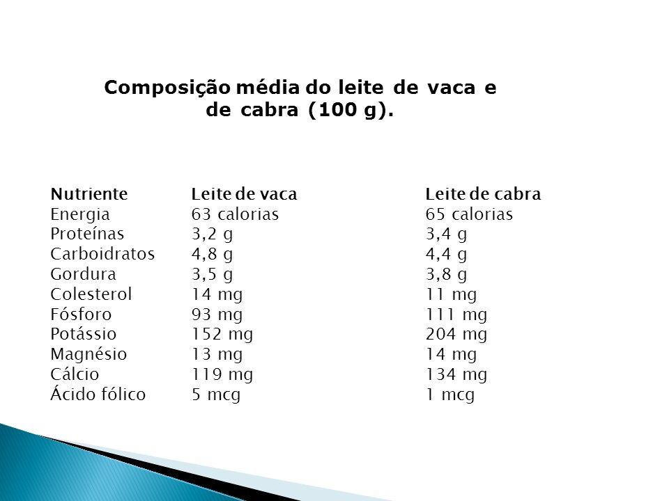 Composição média do leite de vaca e de cabra (100 g).