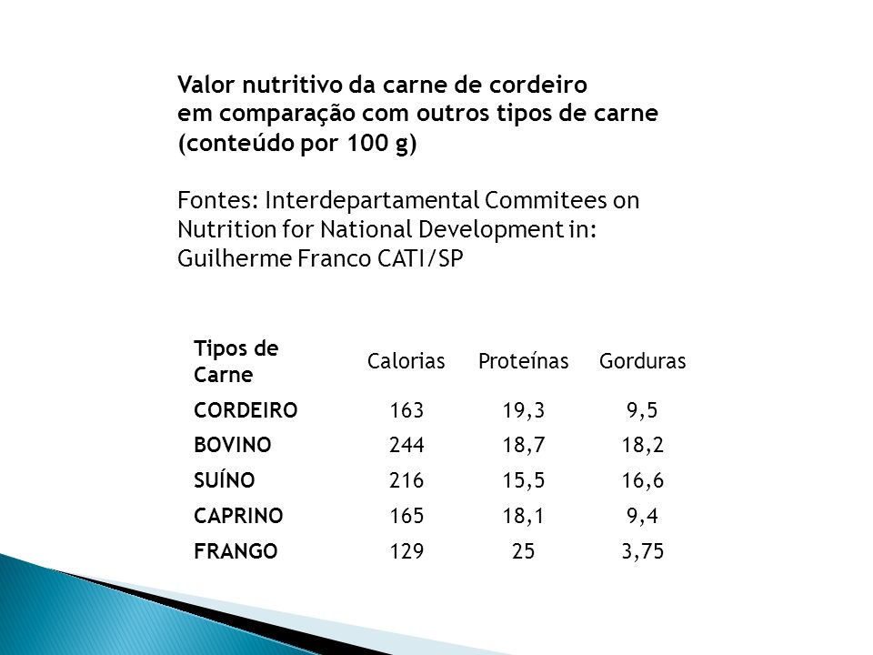 Valor nutritivo da carne de cordeiro