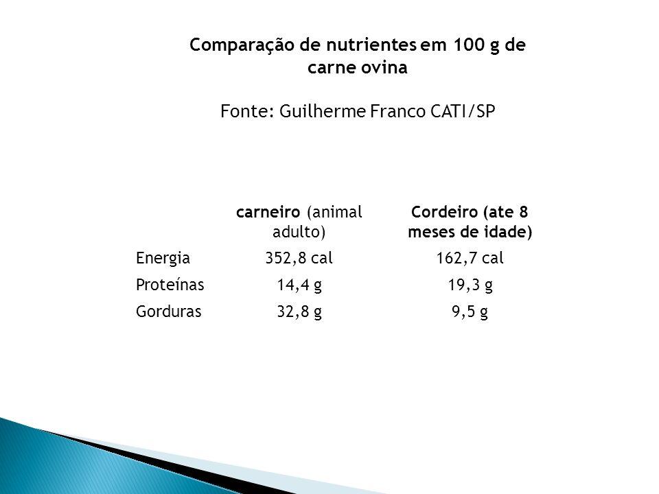 Comparação de nutrientes em 100 g de carne ovina