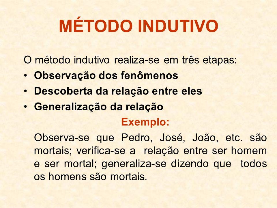 MÉTODO INDUTIVO O método indutivo realiza-se em três etapas: