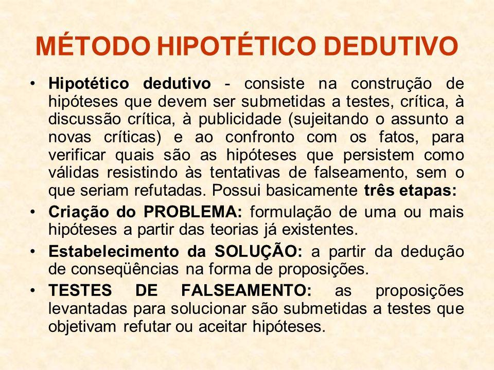 MÉTODO HIPOTÉTICO DEDUTIVO