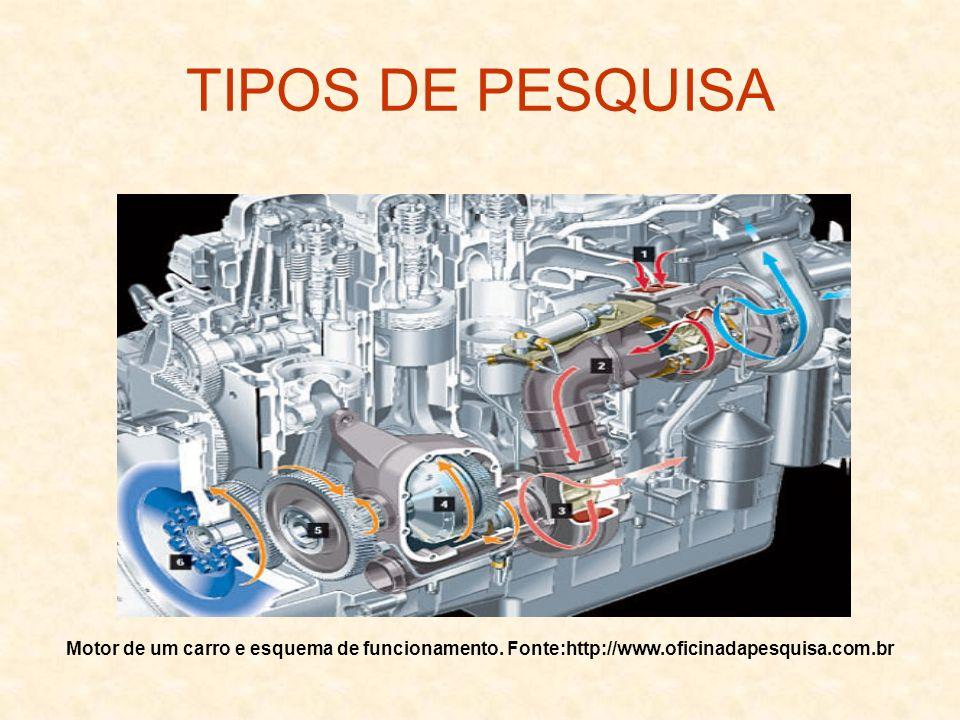 TIPOS DE PESQUISA Motor de um carro e esquema de funcionamento.