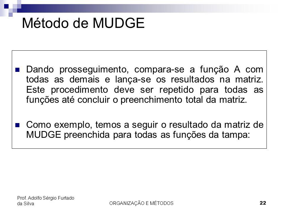 Método de MUDGE