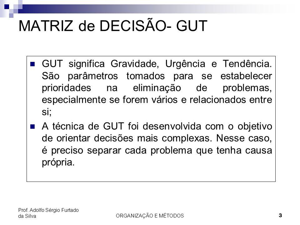MATRIZ de DECISÃO- GUT